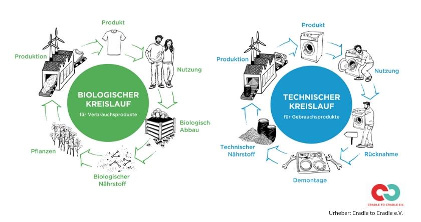 Biologischer und technischer Kreislauf